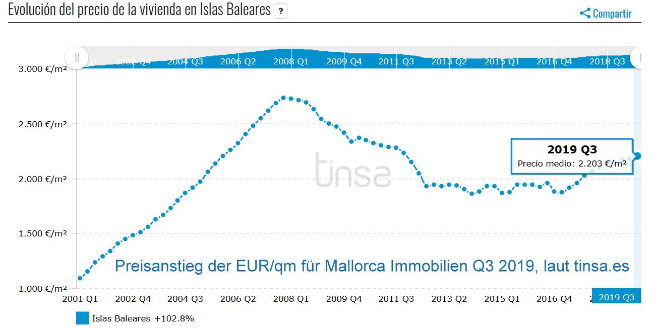 Preisanstieg Mallorca Immobilien Q3 2019 (Kostenindex)