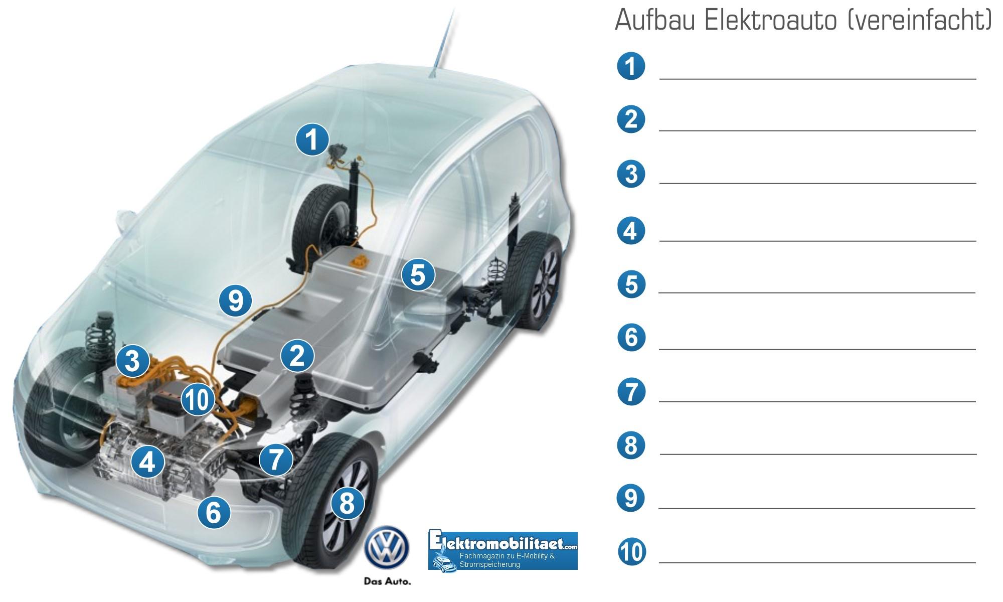 Vereinfachter Aufbau Elektroauto als Vorlage für Schulen